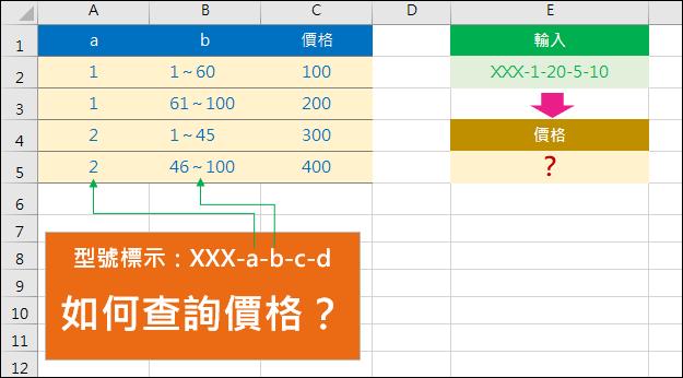Excel-同時利用二個代碼查詢(SUBSTITUTE,MID,SUMPRODUCT)