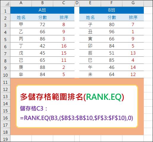 Excel-多儲存格範圍排名(RANK.EQ)