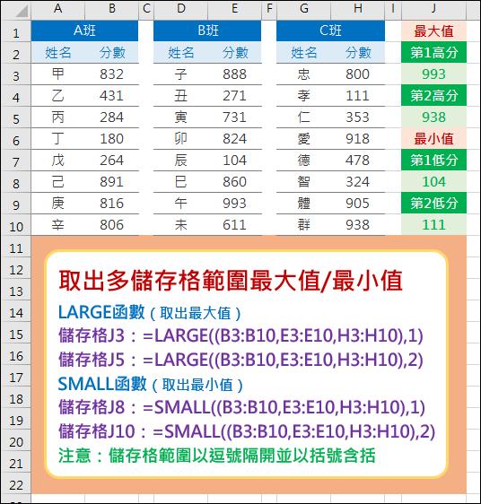 Excel-計算多儲存格範圍的最大值和最小值(LARGE,SMALL)