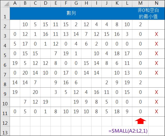 Excel-計算不包含0及空白儲存格的最小值(SMALL,LARGE,MIN)
