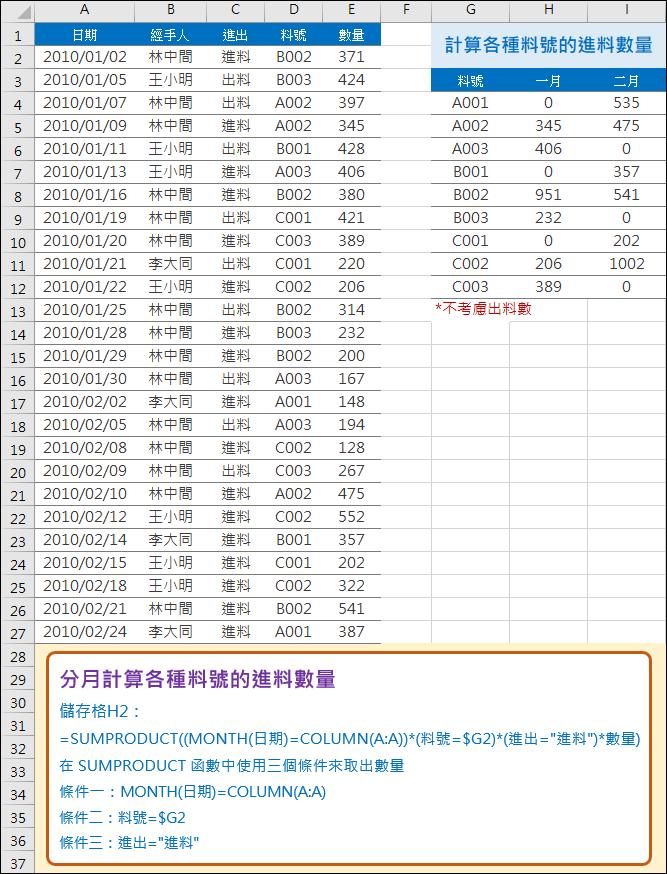 Excel-分月計算各種料號的進料數量(SUMPRODUCT)
