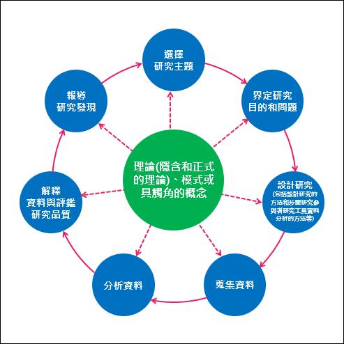 PowerPoint-如何建構多個弧形箭頭成一個圓形`