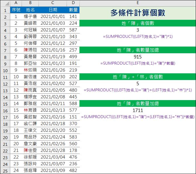 Excel-多條件計算個數(SUMPRODUCT)