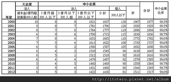 清酒製造業の概況(平成25年度調査分)