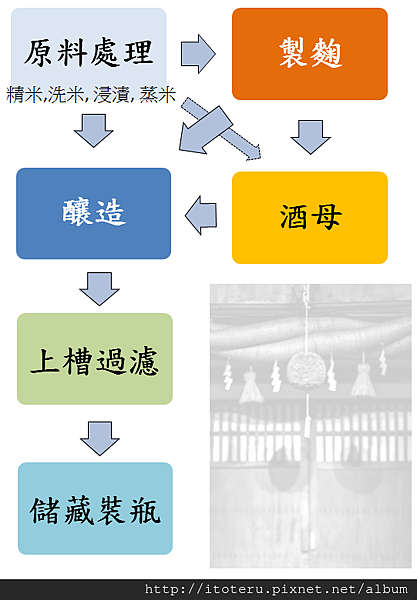 清酒製造流程