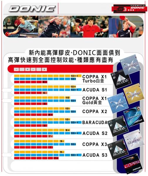 donic皮比較表.jpg