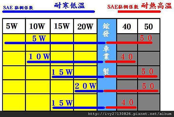 機油細數表.JPG