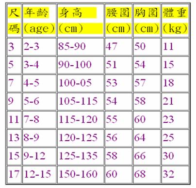 韓國童裝尺寸對照表