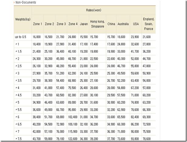 國際運費表格