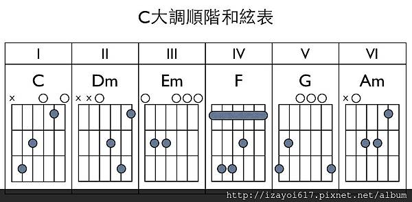 c大調順階和絃表