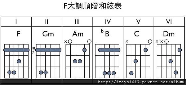 F大調順階和絃表