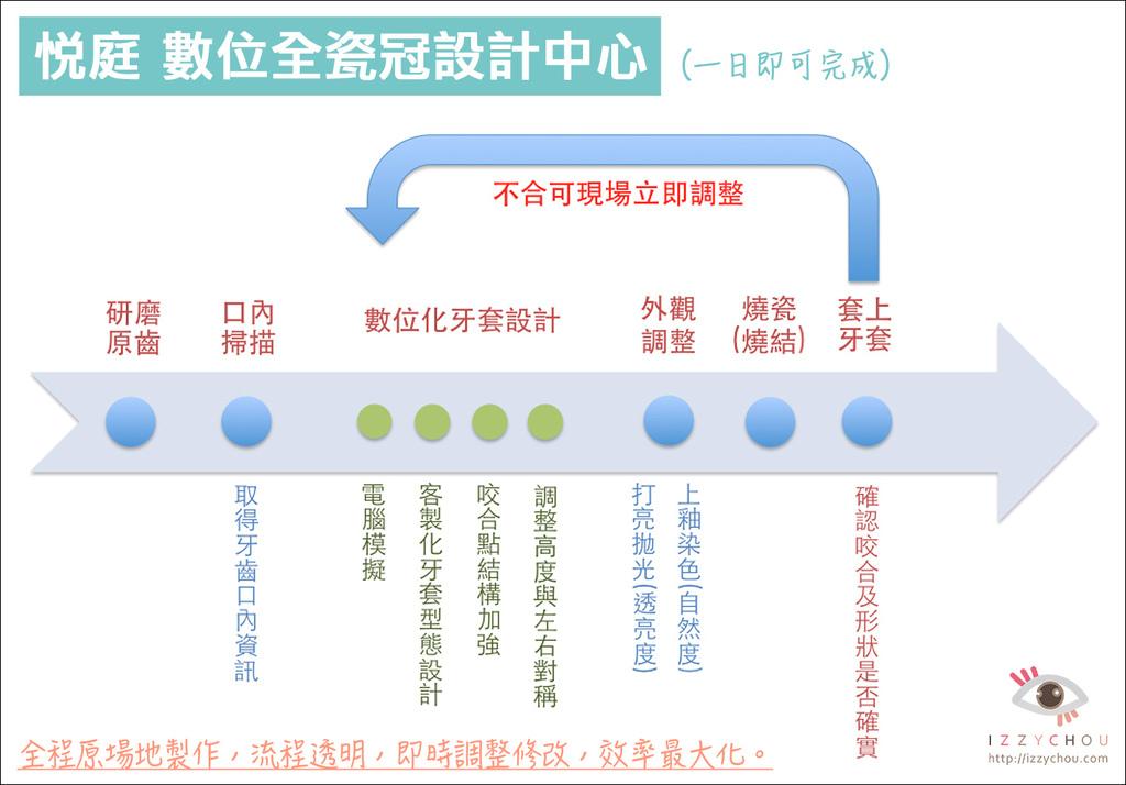 悅庭流程.jpg