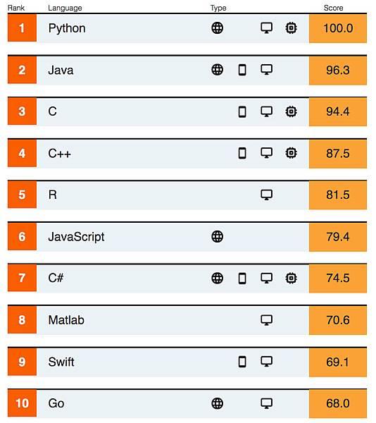 2019程式語言排行榜:Python蟬連最熱門語言之首