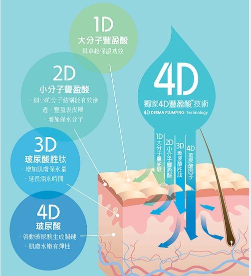 艾潔妮-4D豐盈酸保濕乳液