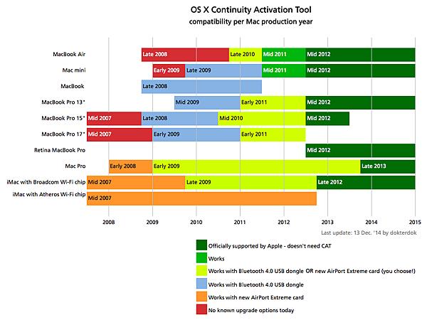 CompatibilityChart-13.12.2014