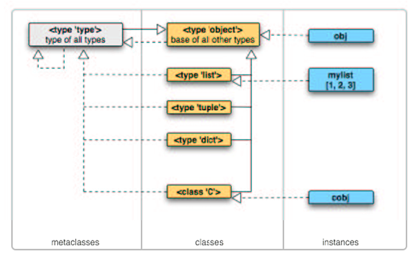 python-objects-map.png