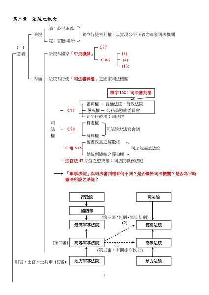 法院組織法手抄筆記4-5-1