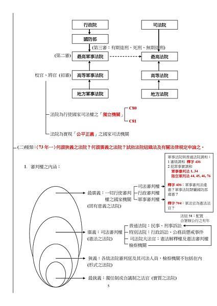 法院組織法手抄筆記4-5-2