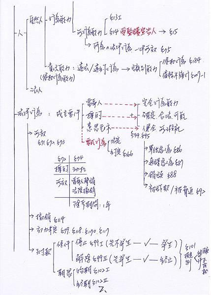 民法筆記2