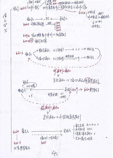 民法筆記4