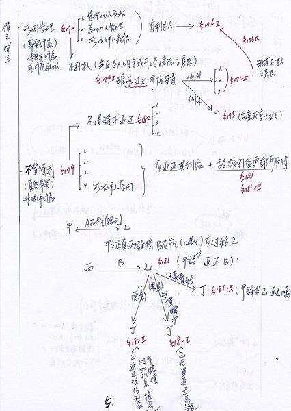 民法筆記-5