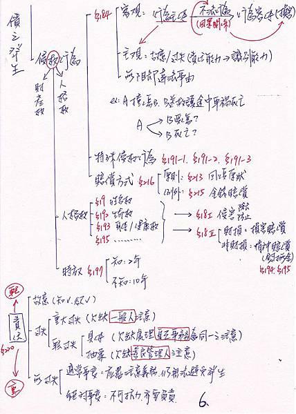 民法筆記-6