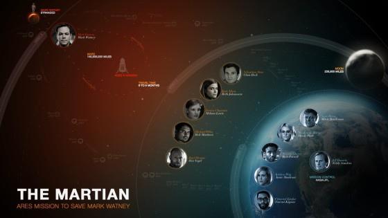 the-martian-chart-560x315.jpg