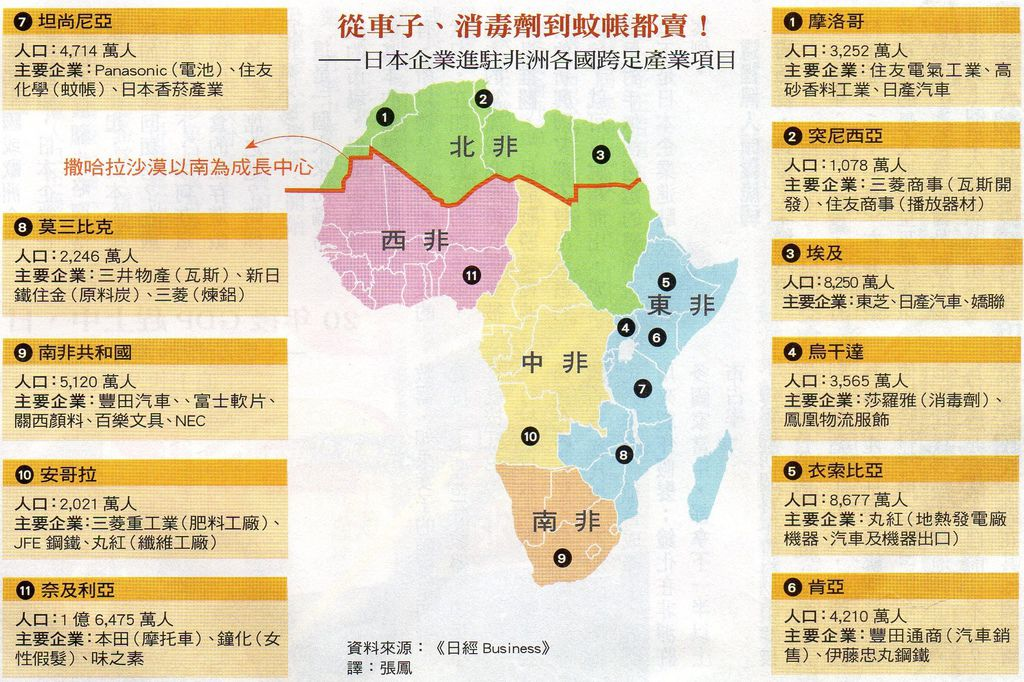 非洲分佈圖