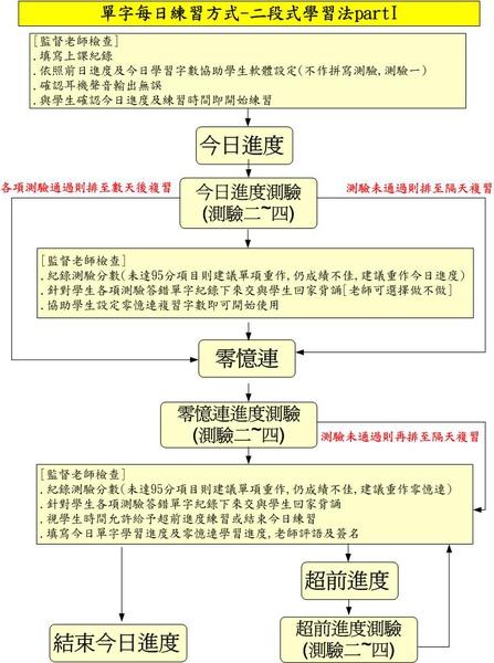 零憶連英文單字記憶課程二段式學習法每日學習進度圖I
