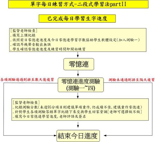 零憶連英文單字記憶課程二段式學習法每日學習進度圖II