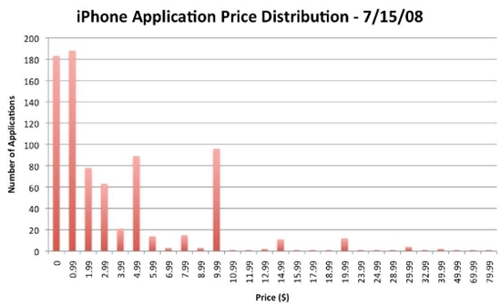 iPhone Application Price