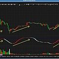 指標買賣技術軟體(寶塔線)