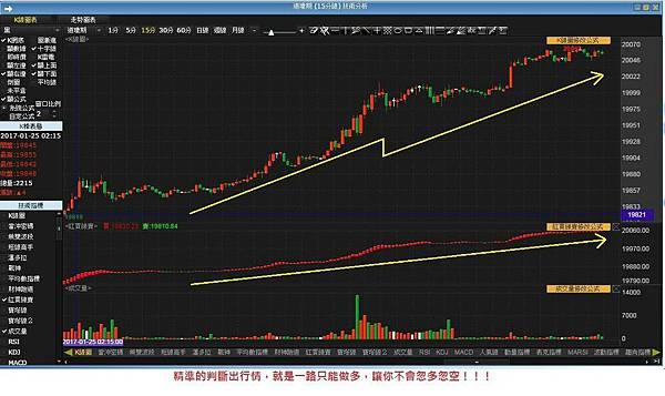 指標買賣技術軟體(紅買綠賣)