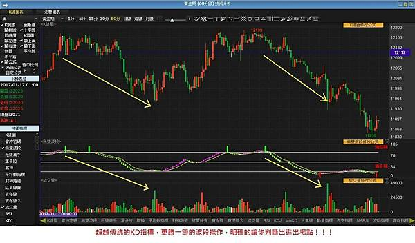 指標買賣技術軟體(無雙波段)