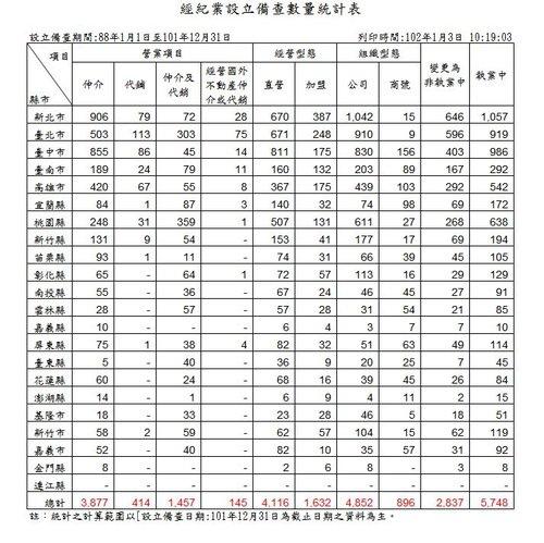 經紀業設立備查數量統計表 101-12.JPG