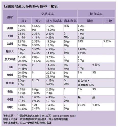 各國持有稅與交易稅一覽表.JPG