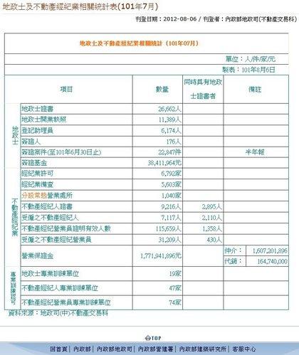 地政士及不動產經紀業相關統計(101年07月).JPG