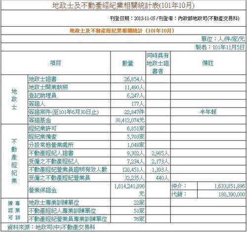 經紀業設立備查數量統計表 101-11-30.JPG