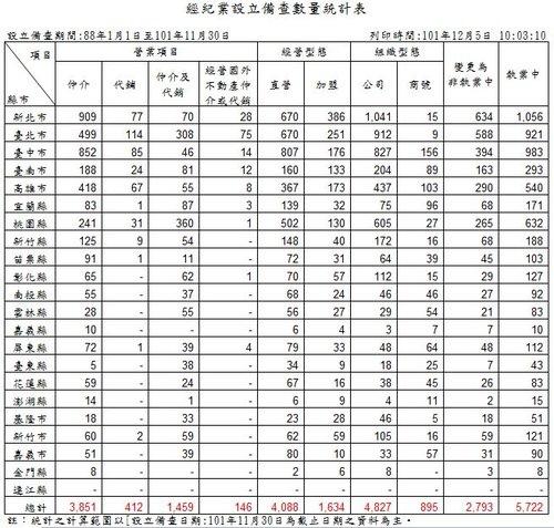 經紀業設立備查數量統計表-2 101-11-30.JPG