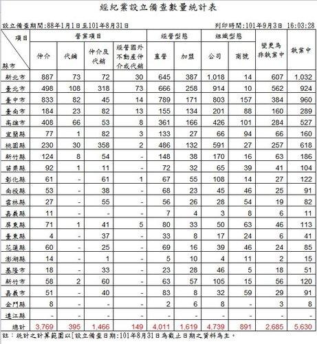經紀業設立備查數量統計表-8.JPG