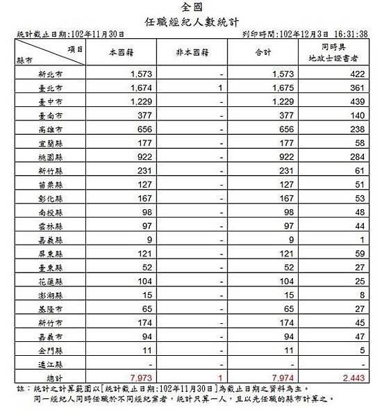 2013-11 任職經紀人數統計.JPG