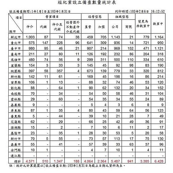 103-01 經紀業設立備查數量統計表.JPG