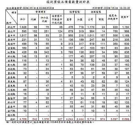 103-06-30 經紀業設立備查統計.JPG