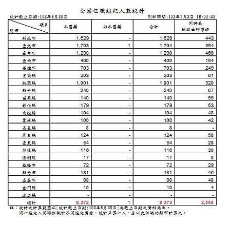 103-06-30 經紀人任職統計.JPG
