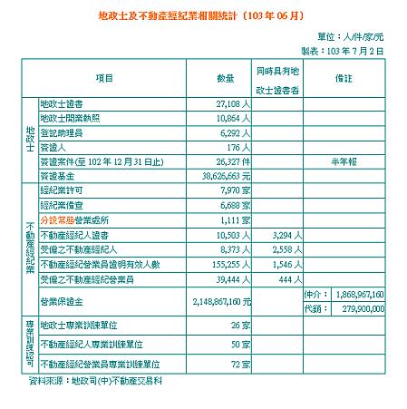 地政士及不動產經紀業相關統計(103年06月).PNG