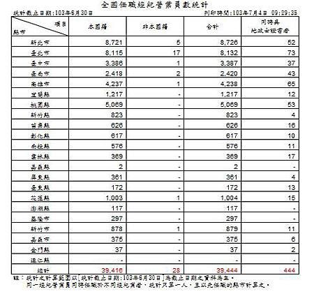 103-06-30 經紀營業員任職統計.JPG