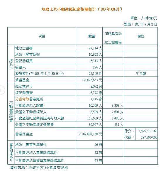 地政士及不動產經紀業相關統計(103年08月)