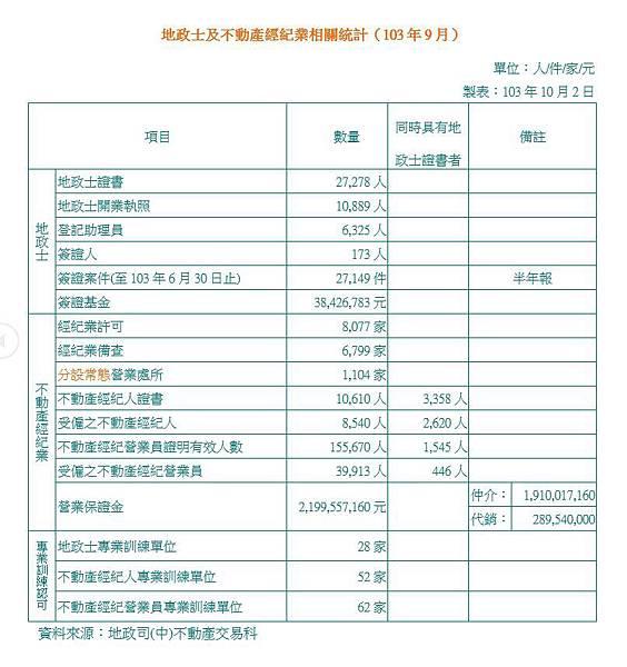 地政士及不動產經紀業相關統計(103年09月)
