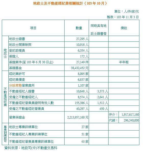 地政士及不動產經紀業相關統計(103年010月)