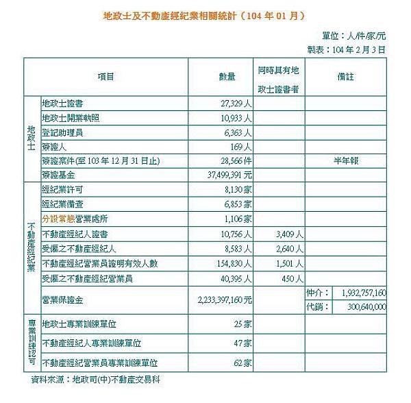 104-01 不動產服務業相關統計表